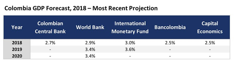 Colombia PIB Bancolombia FMI Banco Mundial Banco Central